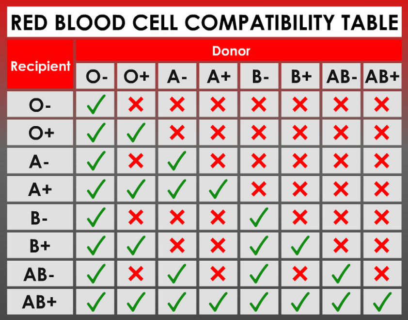 Rare Blood Type Transfusion List