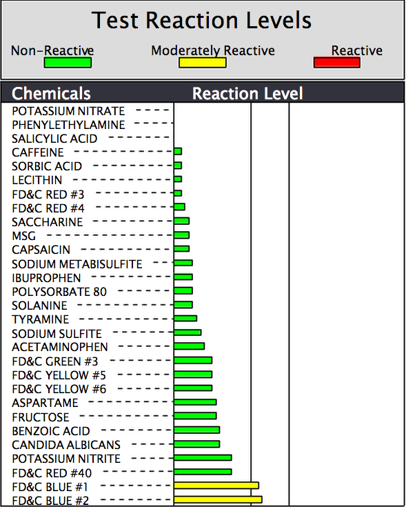 MRT test chemical food additive list reactions