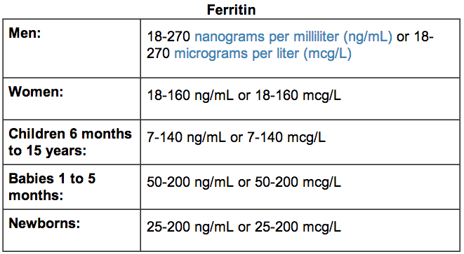low ferritin test results blood